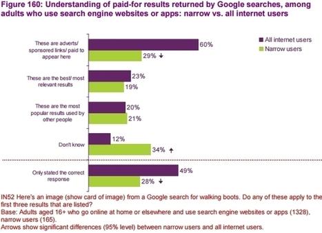 Google : 1 adulte sur 2 ne fait pas la différence entre résultat naturel et résultat sponsorisé | Actualité Social Media : blogs & réseaux sociaux | Scoop.it