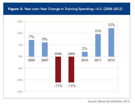 The Corporate Training Market is Exploding   Talented HR   Scoop.it