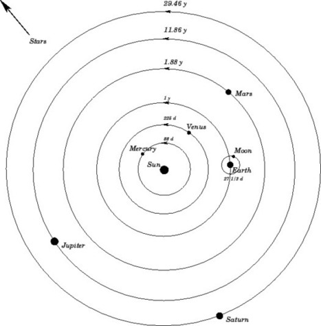 Gallery For Nicolaus Copernicus Model Of The Solar System | Astronomy | Scoop.it