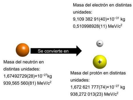 Neutrino history, what's NEXT? -- ¿Neutrinos? | Laboratorios Wachoski | Scoop.it