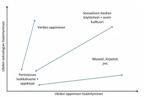 Olli Vesterinen » Koulun kehityssuuntia – Ubiikki teknologia vs. ubiikki oppiminen | Tablet opetuksessa | Scoop.it