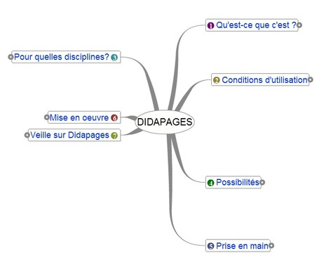 DIDAPAGES | TICE, Web 2.0, logiciels libres | Scoop.it