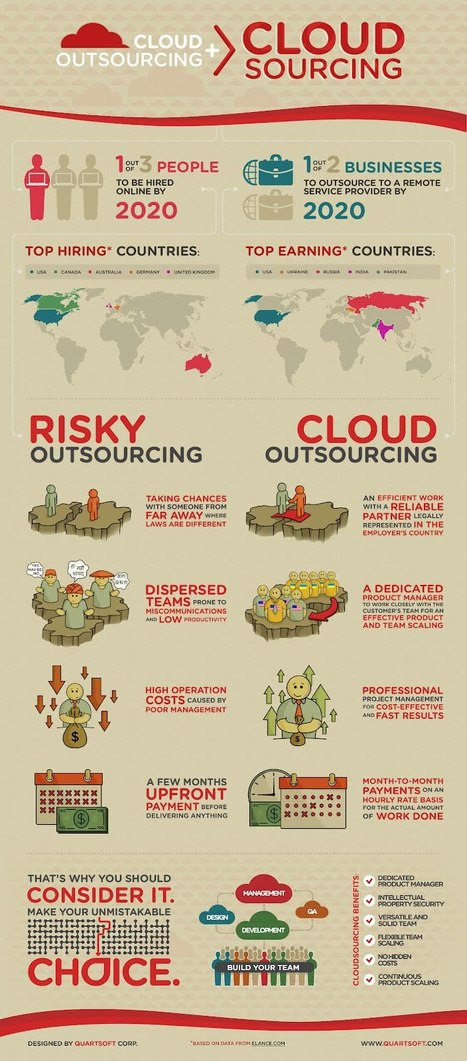 INFOGRAPHIC: QuartSoft's Cloudsourcing Strategy Wins Loyal Customers | Cultura de massa no Século XXI (Mass Culture in the XXI Century) | Scoop.it