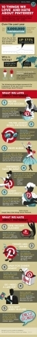 The Interest In Pinterest: The Ten Things We Love (and Hate) Infographic - Forbes | Pinterest | Scoop.it