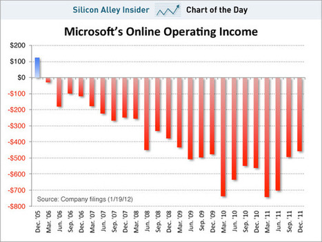 Microsoft Is Still Burning Money Online Like Crazy, But It's Getting Better! | DigitalAdvertising | Scoop.it
