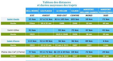 Distance entre les villes de l'île de la Réunion   Ile de La Réunion   Scoop.it
