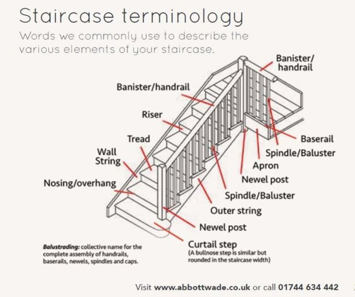 (EN) - Staircase Glossary | 40chienmingwang.com | Glossarissimo! | Scoop.it