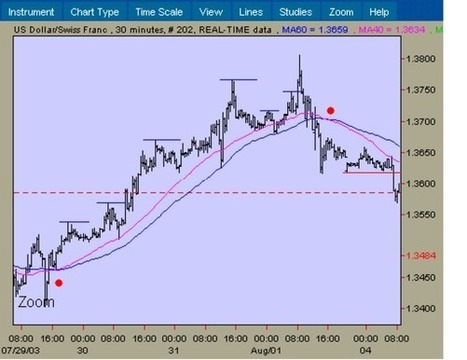 Technical Trading. Practical course for beginners   Make Money Online Easy   Scoop.it