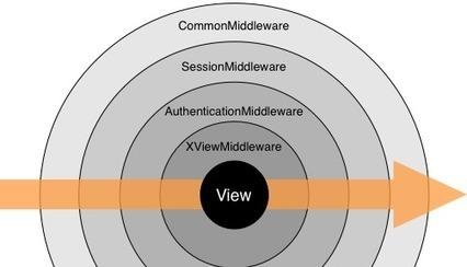 Organizaciones con arquitecturas de capas! | Docentes:  ¿Inmigrantes o peregrinos digitales? | Scoop.it
