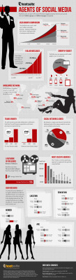 Agents of Social Media [INFOGRAPHIC] | Being a Thought Leader | Scoop.it