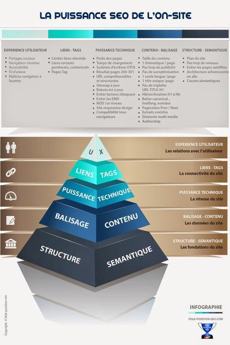 Conseils SEO Référencement : L'optimisation on site d'un site | SEO, social media, e-marketing | Scoop.it