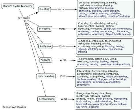 Blooms Digital Taxonomy | Digital Learning World via @fredgarnett | eLearning Project Management | Scoop.it