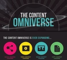 How Content is Written, Shared, Captured on Video, and Photographed [Infographic +Marty Note] | Online Business Guide | Scoop.it