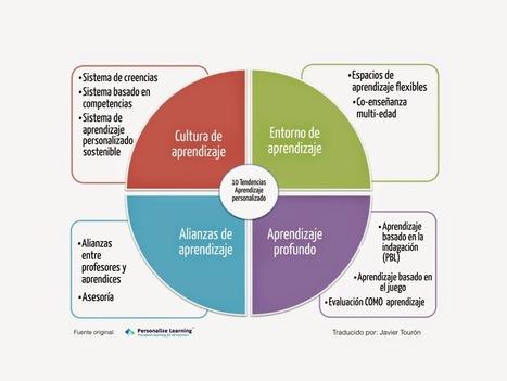 Javier Tourón: 10 tendencias para personalizar el aprendizaje en 2015 (3/4) | APRENDIZAJE | Scoop.it