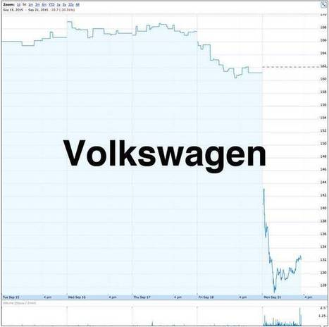 "Volkswagen punished by stock market for cheating on emission tests (down about 20%) | ""green business"" 