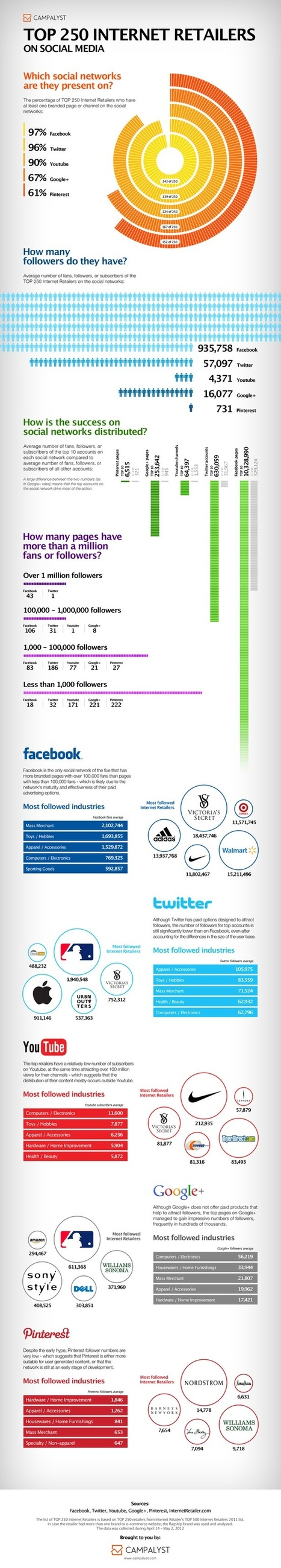 Top Social Internet Retailers [Infographic] | SM | Scoop.it