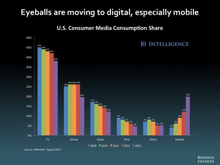 The Future of Digital | Megatrends | Scoop.it