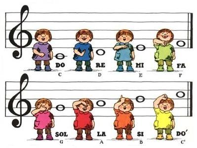 La clase de música: Lenguaje musical | Música en primaria | Scoop.it