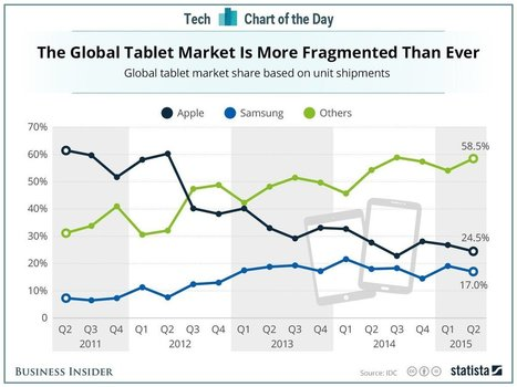 Apple no longer dominates the tablet market it created   Future of Cloud Computing and IoT   Scoop.it