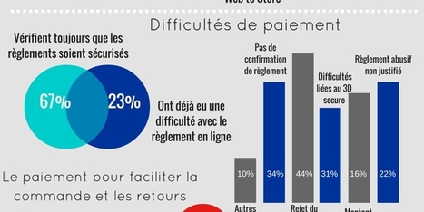 Des Français pressés et un comportement d'achat résolument omnicanal   Marketing direct et digital   Scoop.it