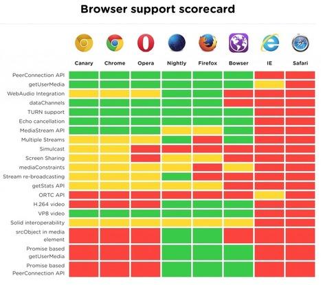 WebRTC Is Still Not Well Supported | webrtc | Scoop.it