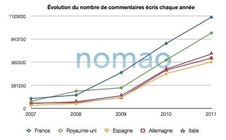 Les avis de consommateurs en plein boom, surtout en France (étude Nomao) | MarketinGeek.fr | Les avis clients sur Internet | Scoop.it