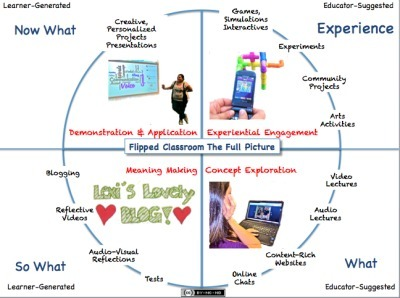 The Flipped Classroom Model: A Full Picture | Educational Boards (Pinterest & Visual.ly) | Scoop.it