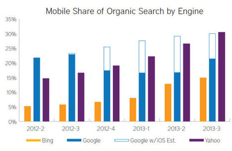 There's No SEO Without Mobile SEO - Search Engine Land | Latest News | Scoop.it