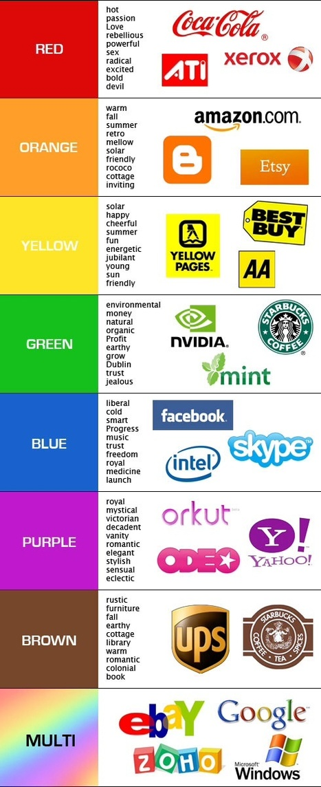 Picking the Right Colors for Your Company Logo | MarketingHits | Scoop.it