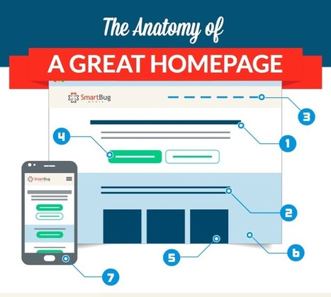 The Anatomy of a Great Homepage #Infographic | WebsiteDesign | Scoop.it