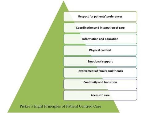 (BMJ) MBE: de la guía al paciente (y 2) | Gestión Sanitaria | Scoop.it