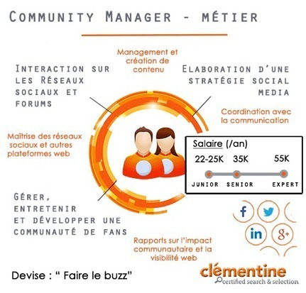 Métier : Community Manager | #C.M | Scoop.it