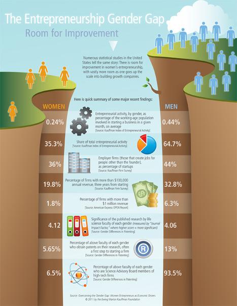 Untapped Potential for Expanding Women's Entrepreneurship for ... | Women Mean Business | Scoop.it