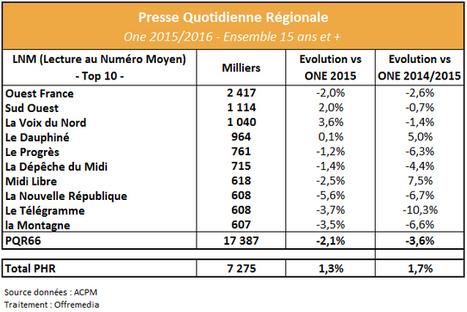 Presse Quotidienne Régionale : Sud Ouest, La Voix du Nord et le Dauphiné en progression | Offremedia | Marketing Cross-Canal Only | Scoop.it