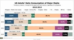 Media Consumption Estimates: Mobile > PC; Digital > TV | Audiovisual Interaction | Scoop.it