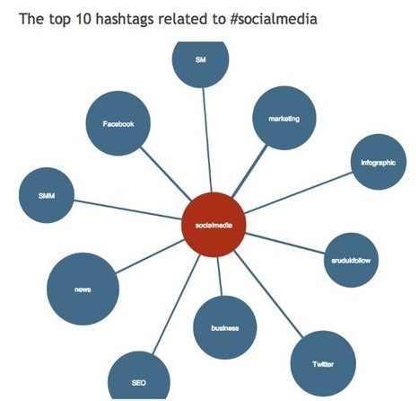 How to Use Hashtags: How Many, Best Ones, and Where to Use Them | GooglePlus Expertise | Scoop.it
