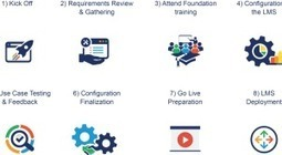 8 Best Practices for a Successful LMS Implementation | elearning stuff | Scoop.it