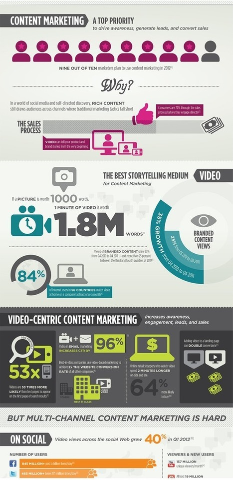 Brightcove | Make Content Marketing Work in a Social Mobile World | World's Best Infographics | Scoop.it