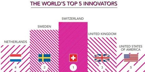 20 minutes - La Suisse reste le pays roi pour l innovation - News | Fikra | Scoop.it