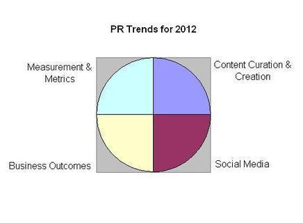 Trends in Public Relations for 2012 | Public Relations and Music | Scoop.it