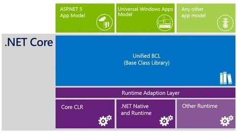 Understanding .NET 2015 | .Net & Web Development | Scoop.it