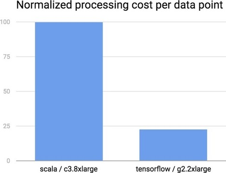 GPU Acceleration in Databricks | EEDSP | Scoop.it
