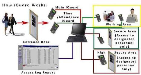 iGuard Security System, iGuard Cards,Time Attendance and Access Control UAE | Access Control UAE | Scoop.it