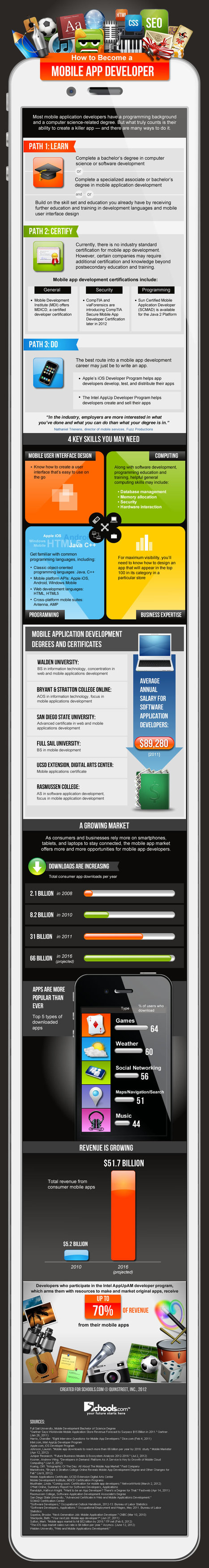 Tony Vincent's Learning in Hand - Blog - How to Become a Mobile App Developer[Infographic] | mLearning weekly | Scoop.it
