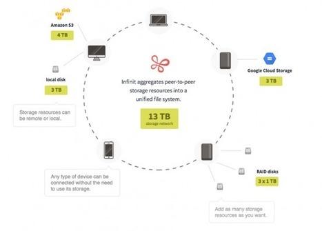 Infinit – Un outil pour agréger vos espaces de stockage en P2P « | giulian | Scoop.it