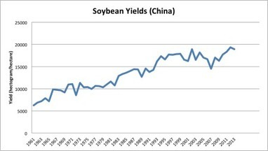 For all the soybeans in China | Agricultural Biodiversity | Scoop.it