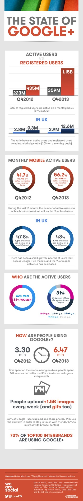 Google+ now has 1.15 billion users! | Business in a Social Media World | Scoop.it