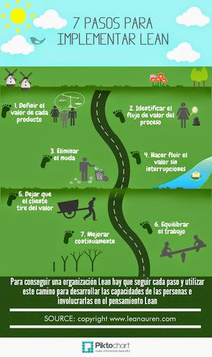 Implantando Lean. Oficinas, Sanidad, Industria...: Infografía. 7 pasos ... | Osenseis: Lean on me. | Scoop.it