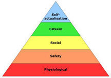 Maslow's Hierarchy of Needs | Human Resources News | Scoop.it