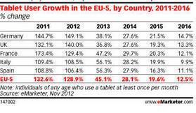 En 2013, 19% des utilisateurs de tablettes en Europe seront français | Communication Vin | Scoop.it